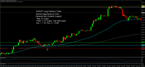 A long home run trade shared in the trading room by Paul. Banked over 600 pips on this one. EURJPYH4